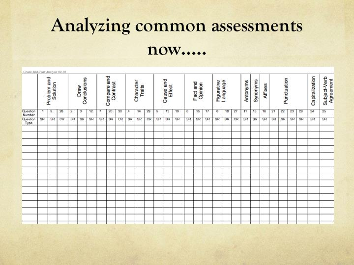 Analyzing common assessments now…..