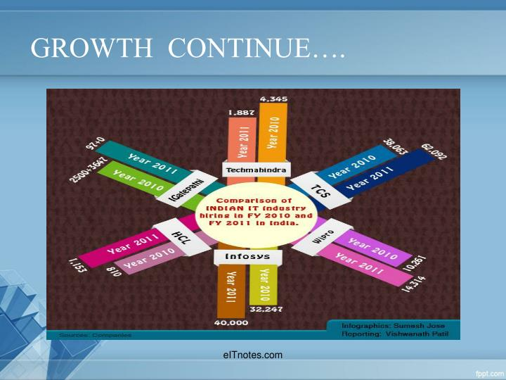 GROWTH  CONTINUE….
