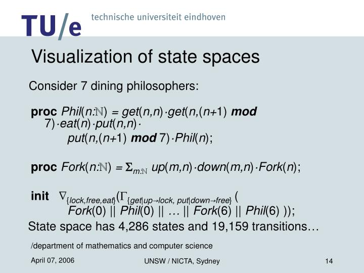 Visualization of state spaces