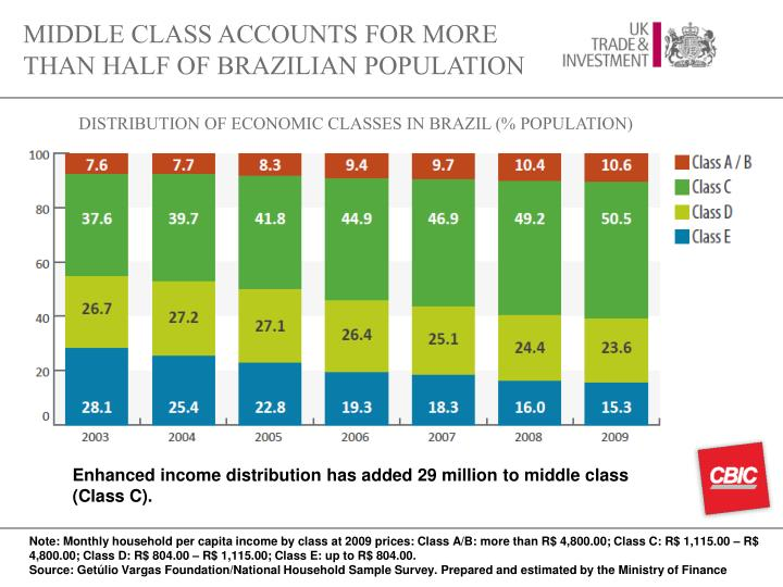 MIDDLE CLASS ACCOUNTS FOR MORE THAN HALF OF BRAZILIAN POPULATION