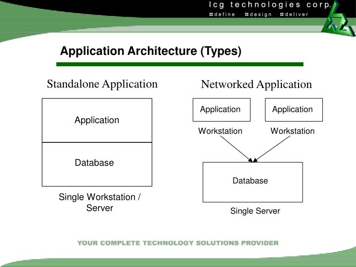 Application Architecture (Types)