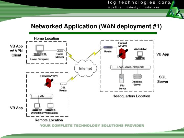 Networked Application (WAN deployment #1)