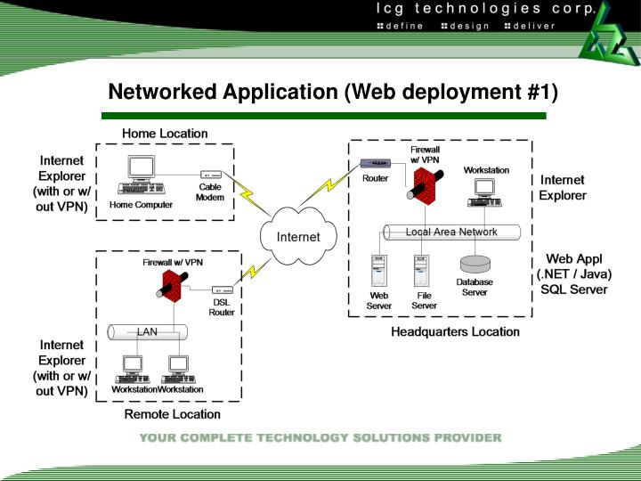 Networked Application (Web deployment #1)