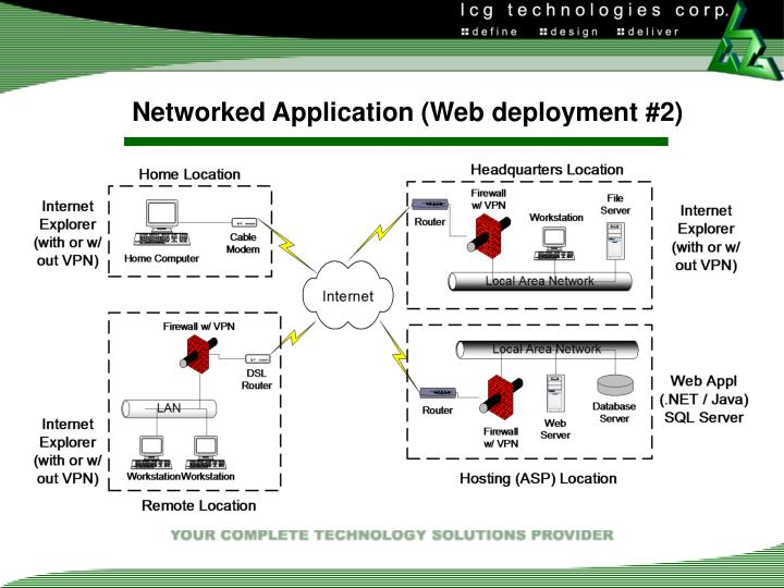 Networked Application (Web deployment #2)