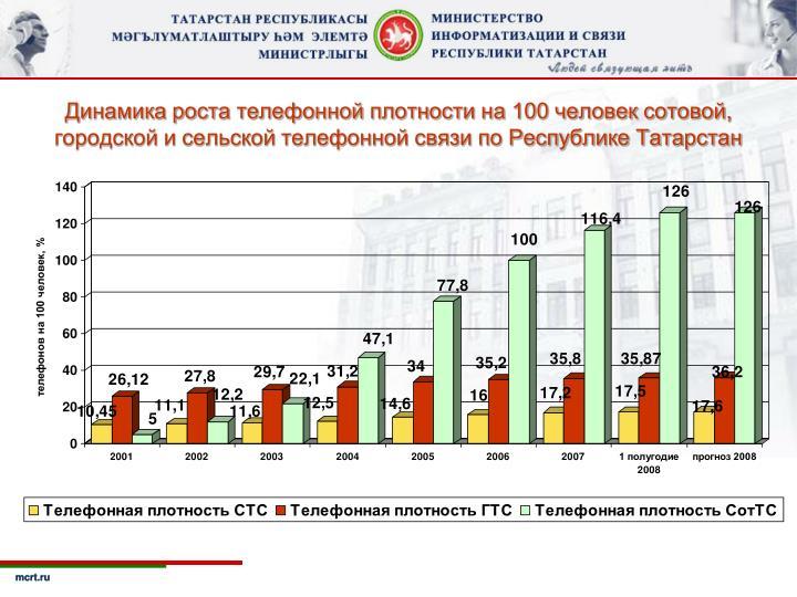 Динамика роста телефонной плотности на 100 человек сотовой,