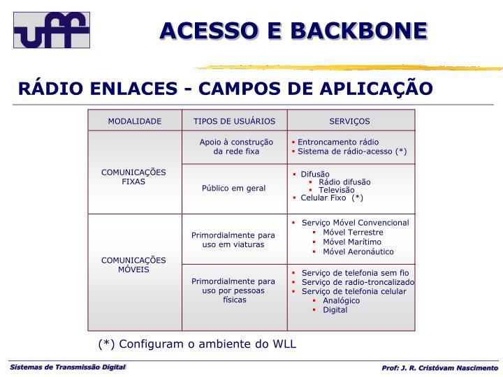 RÁDIO ENLACES - CAMPOS DE APLICAÇÃO
