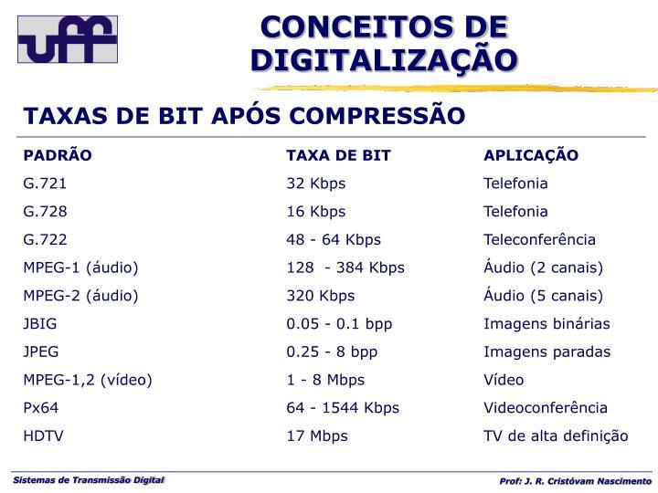 TAXAS DE BIT APÓS COMPRESSÃO