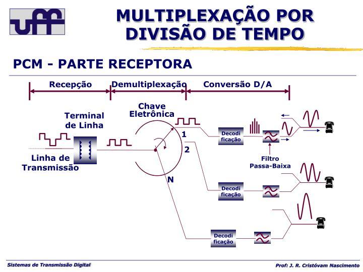 PCM - PARTE RECEPTORA