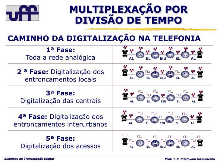 CAMINHO DA DIGITALIZAÇÃO NA TELEFONIA