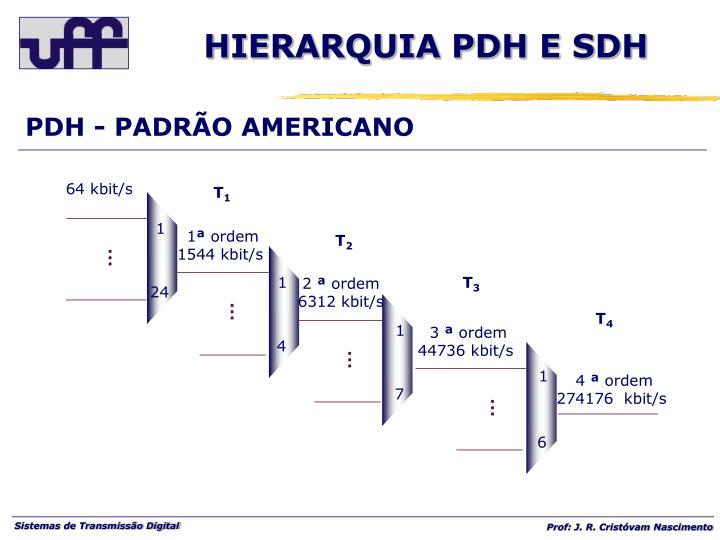 PDH - PADRÃO AMERICANO