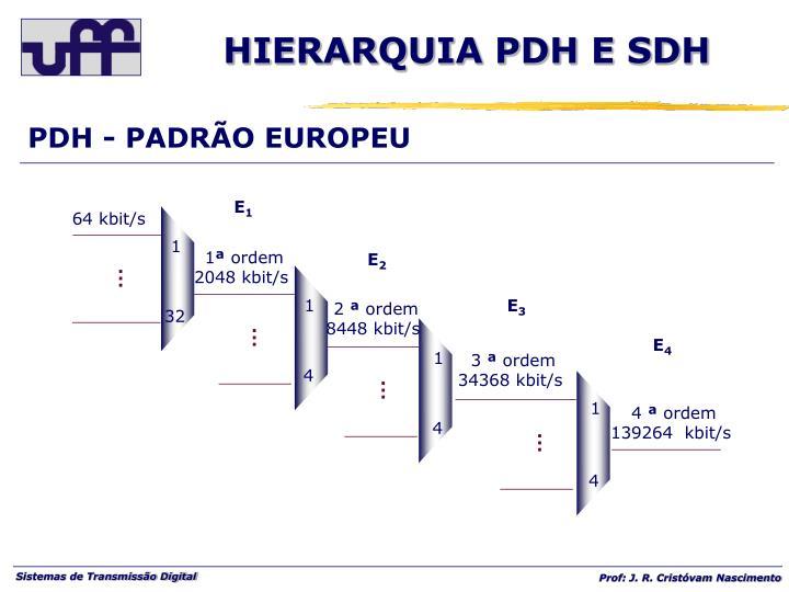 PDH - PADRÃO EUROPEU