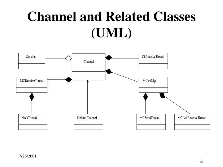 Channel and Related Classes (UML)