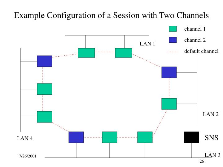 Example Configuration of a Session with Two Channels