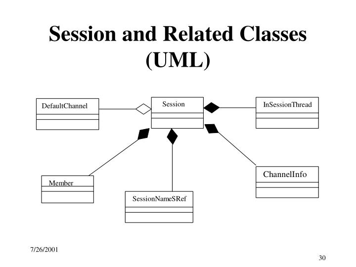 Session and Related Classes (UML)