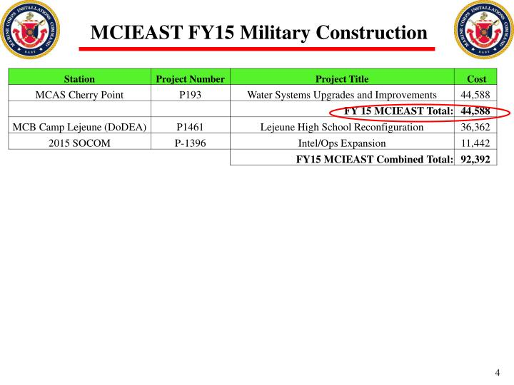 MCIEAST FY15 Military Construction
