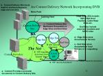 an content delivery network incorporating dvb