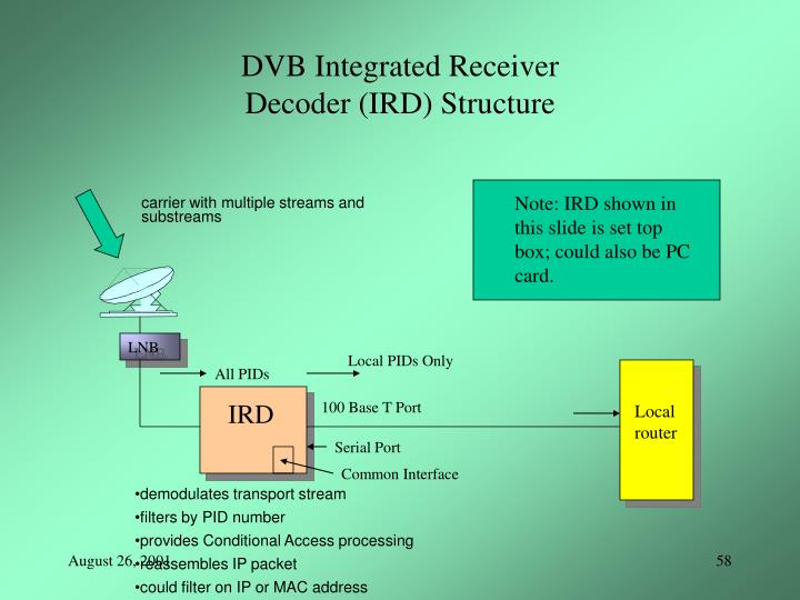 DVB Integrated Receiver