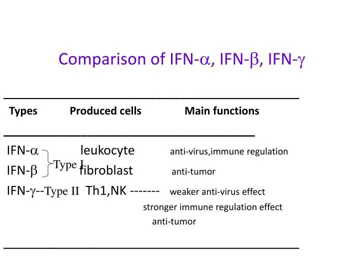 Comparison of IFN-