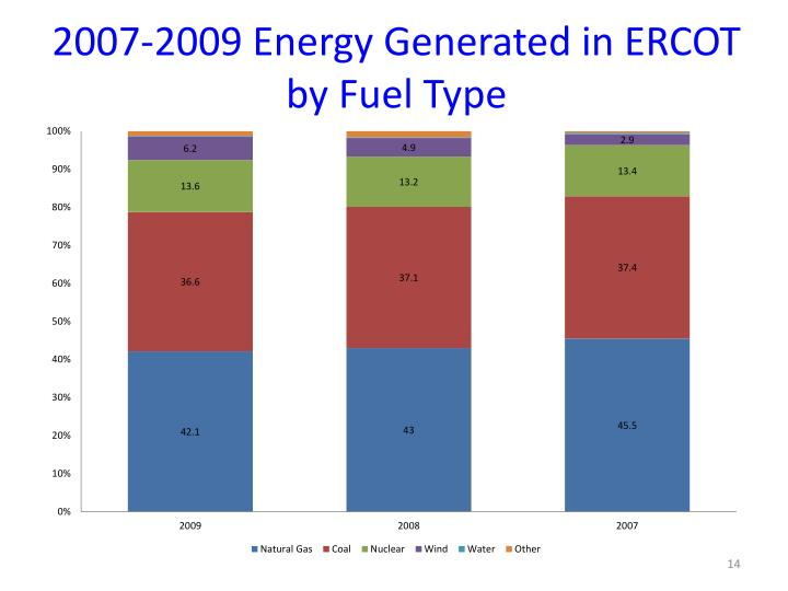 2007-2009 Energy Generated in ERCOT by Fuel Type