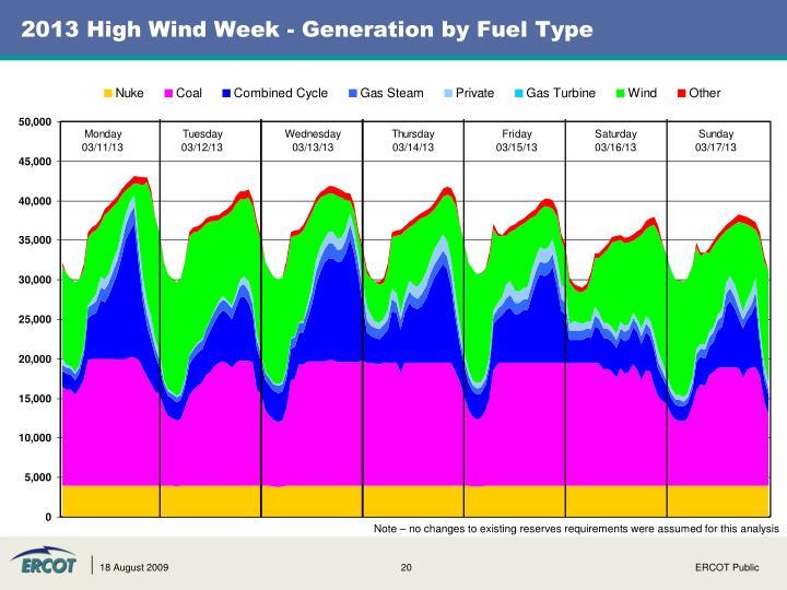 2013 High Wind Week - Generation by Fuel Type
