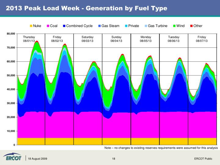 2013 Peak Load Week - Generation by Fuel Type