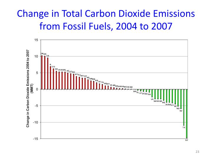 Change in Total Carbon Dioxide Emissions from Fossil Fuels, 2004 to 2007
