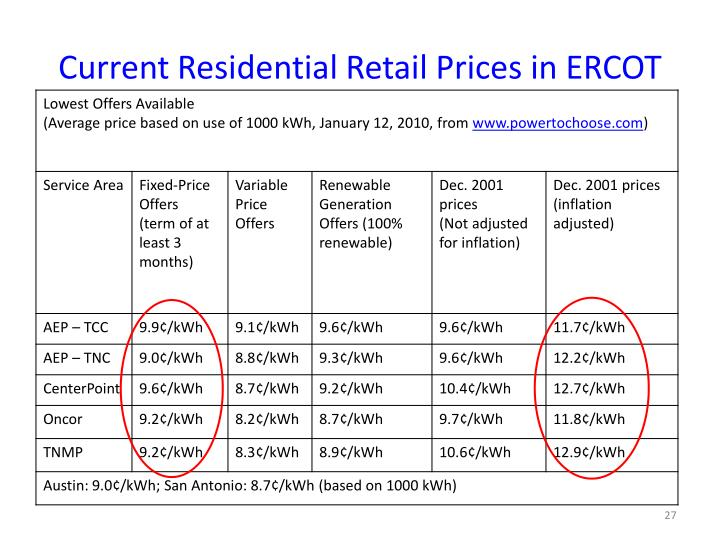 Current Residential Retail Prices in ERCOT