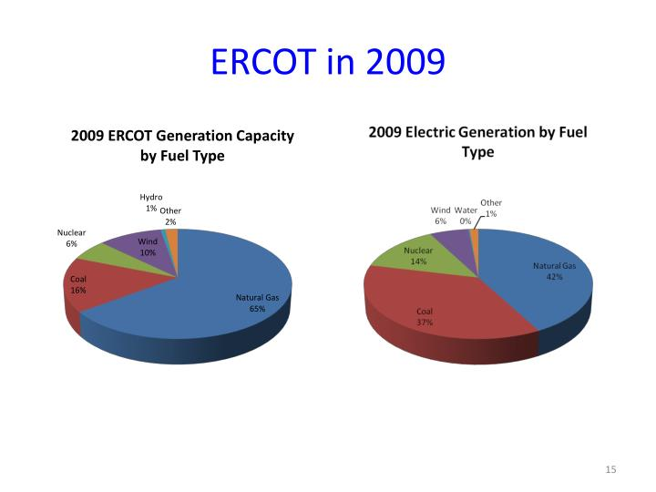 ERCOT in 2009