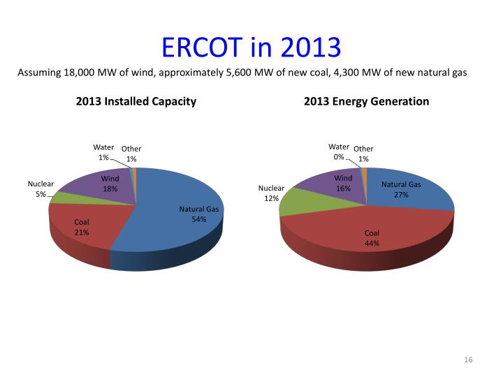 ERCOT in 2013