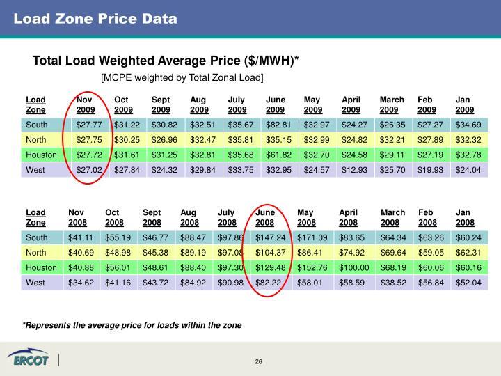 Load Zone Price Data