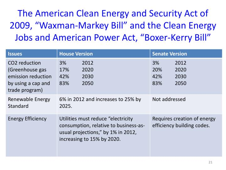 """The American Clean Energy and Security Act of 2009, """"Waxman-Markey Bill"""" and the Clean Energy Jobs and American Power Act, """"Boxer-Kerry Bill"""""""