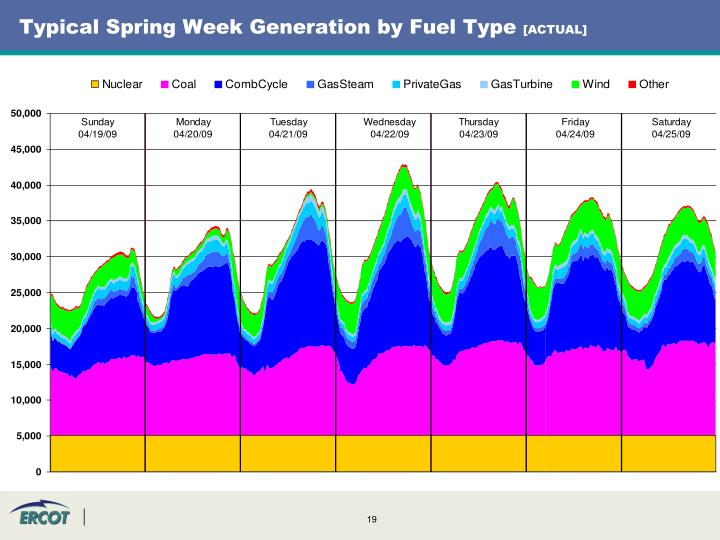 Typical Spring Week Generation by Fuel Type