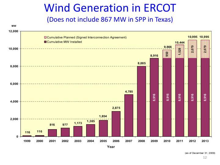 Wind Generation in ERCOT