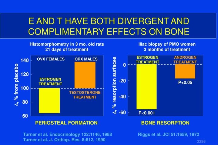 E AND T HAVE BOTH DIVERGENT AND COMPLIMENTARY EFFECTS ON BONE