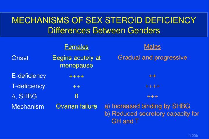MECHANISMS OF SEX STEROID DEFICIENCY