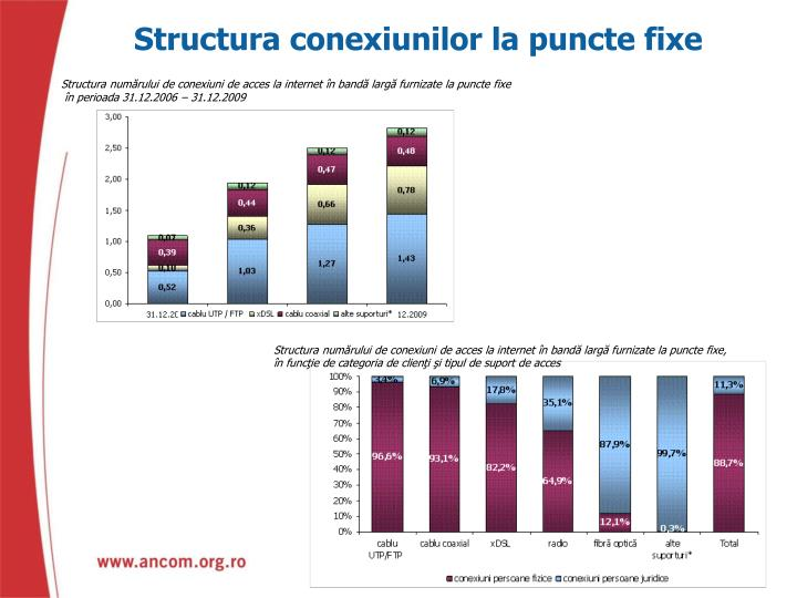 Structura conexiunilor la puncte fixe