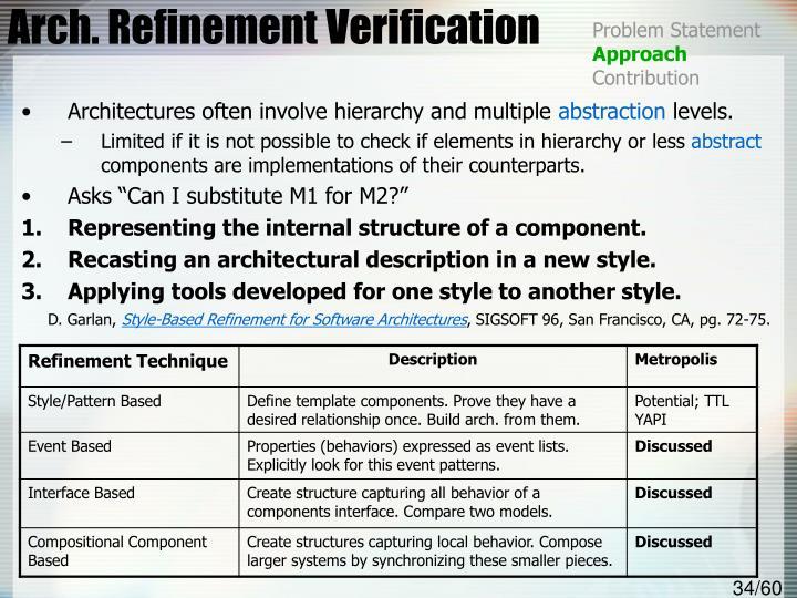 Arch. Refinement Verification