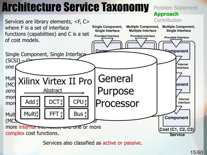Architecture Service Taxonomy