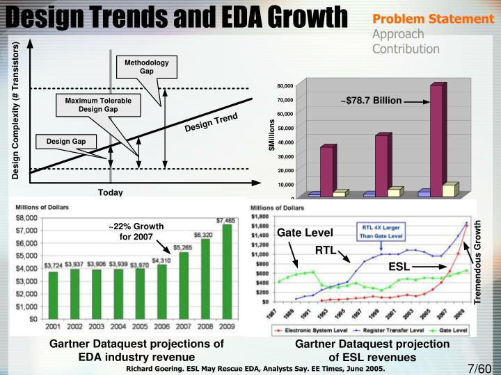 Design Trends and EDA Growth