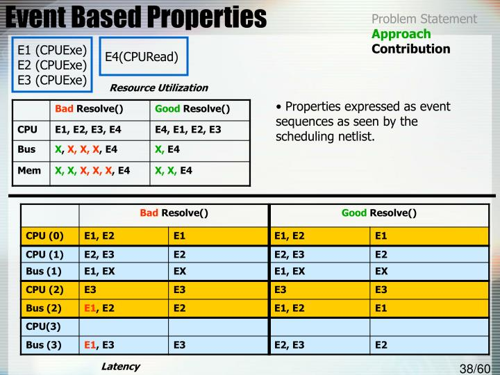 Event Based Properties