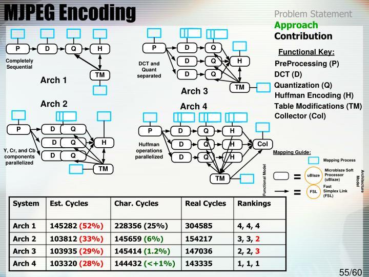 MJPEG Encoding