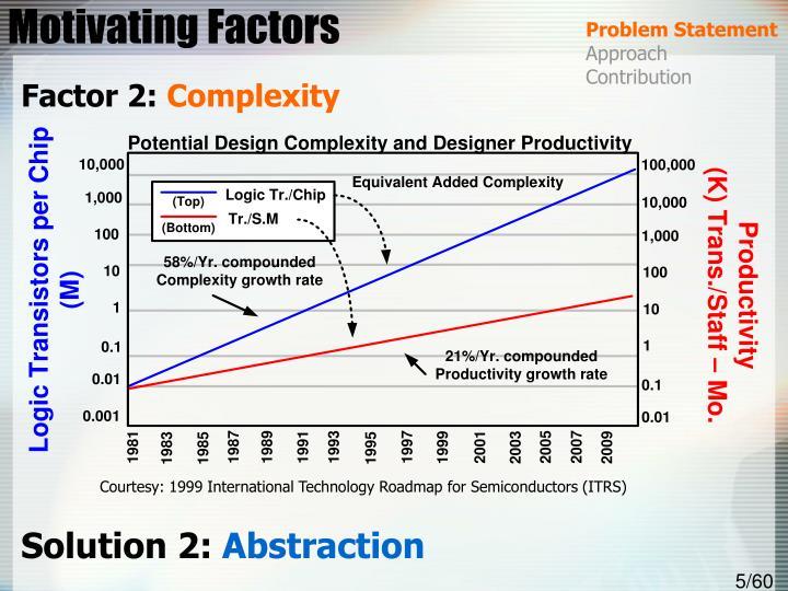 Motivating Factors