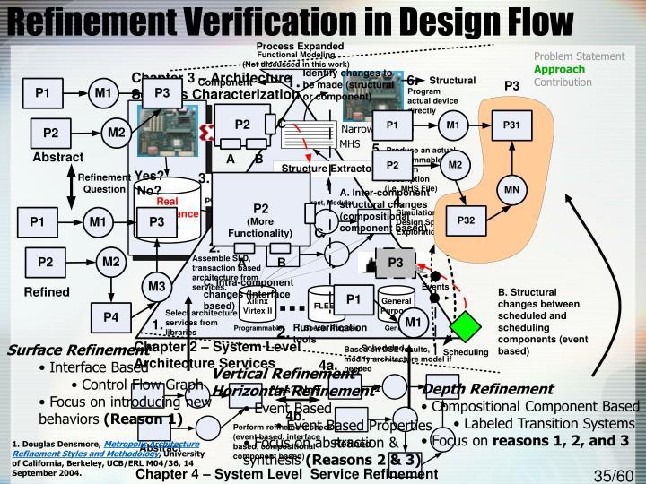 Refinement Verification in Design Flow