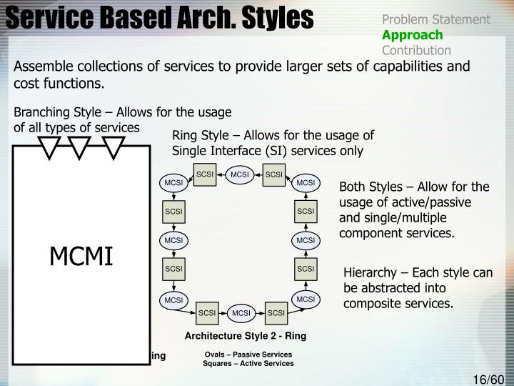 Service Based Arch. Styles