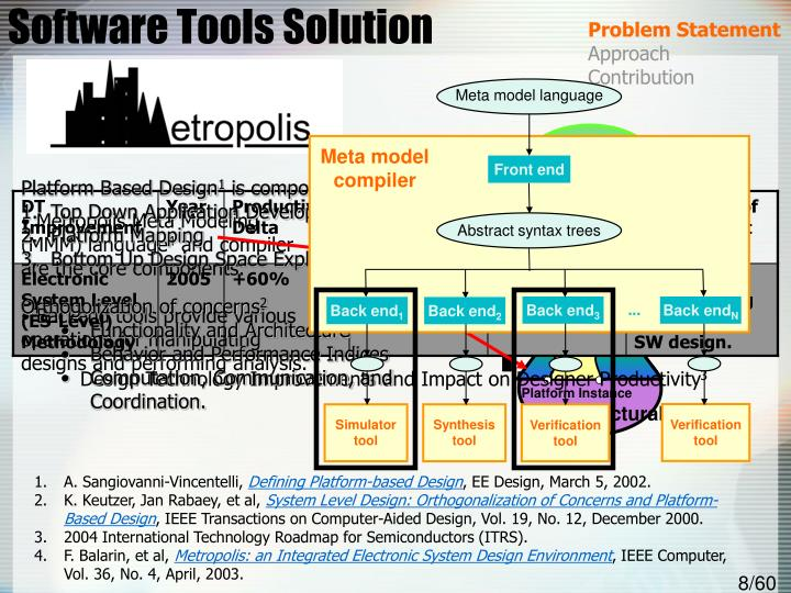 Software Tools Solution