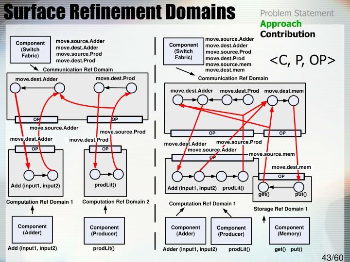 Surface Refinement Domains