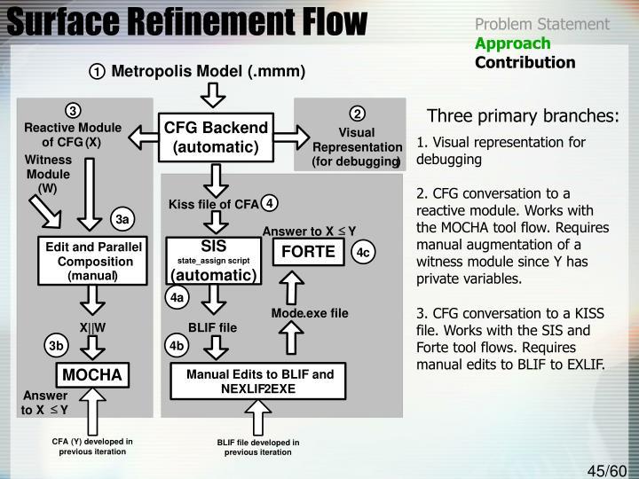 Surface Refinement Flow