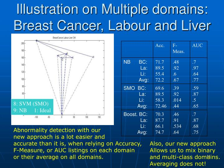 Illustration on Multiple domains: Breast Cancer, Labour and Liver