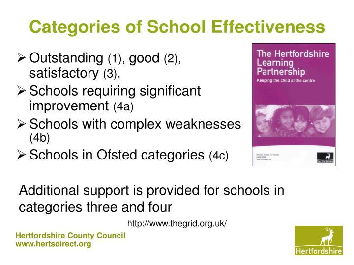 Categories of School Effectiveness