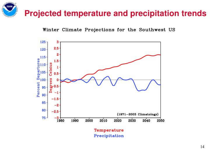 Projected temperature and precipitation trends